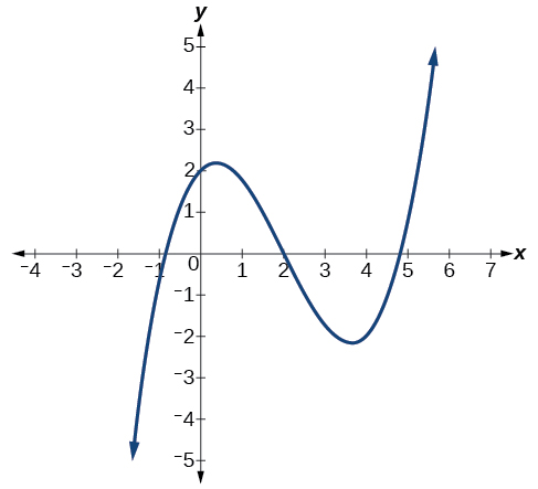 Power Functions And Polynomial Functions Precalculus
