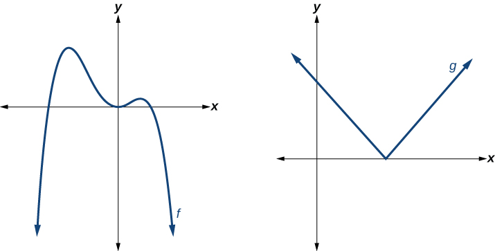 graphs of polynomial functions precalculus