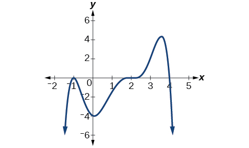 how to find degree of polynomial in matlab