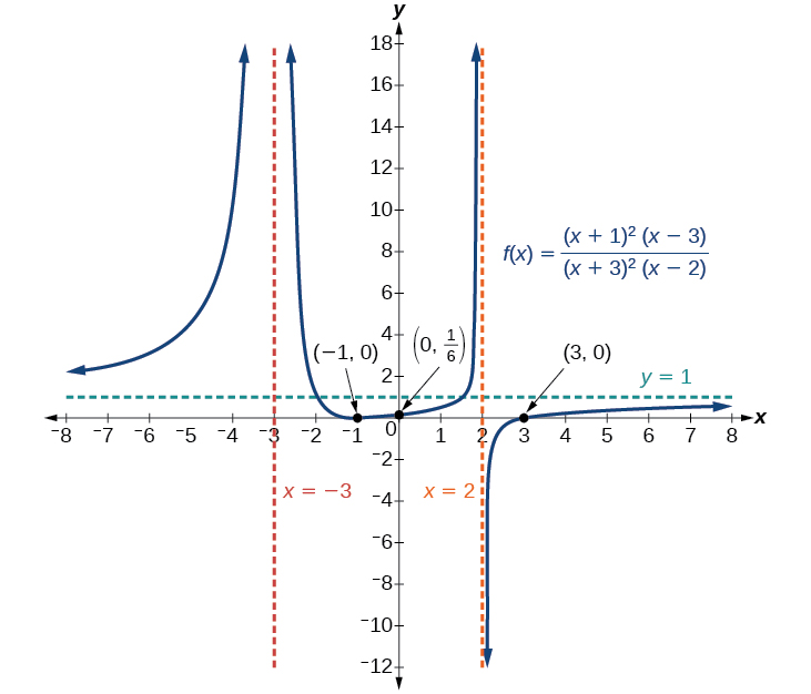Rational functions precalculus ccuart Choice Image
