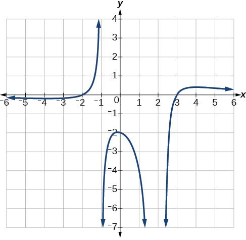 precalculus rational functions homework 1