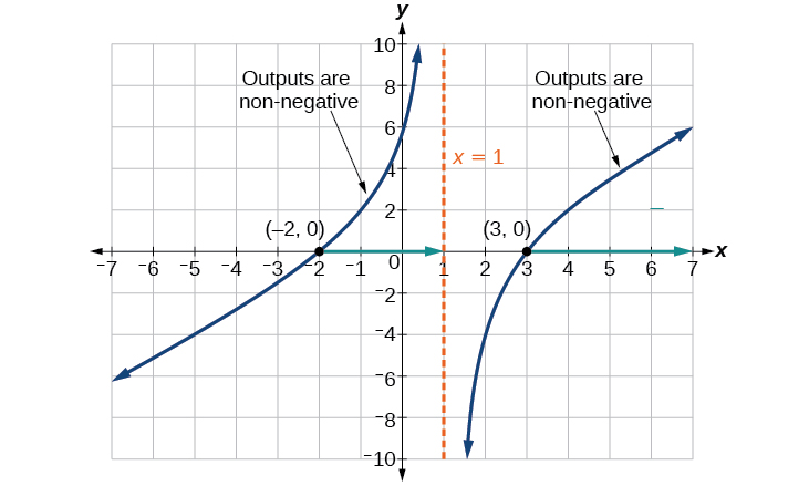 Inverses and radical functions precalculus graph of a radical function that shows where the outputs are nonnegative ccuart Gallery