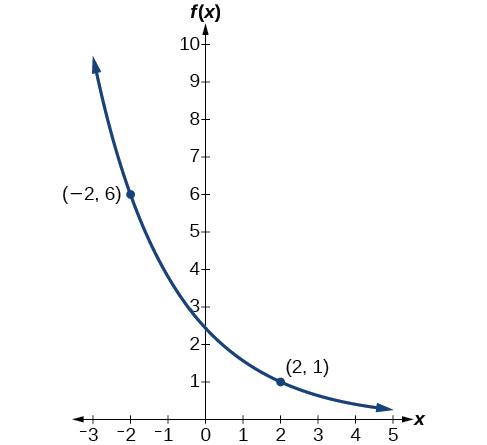Exponential Functions · Precalculus