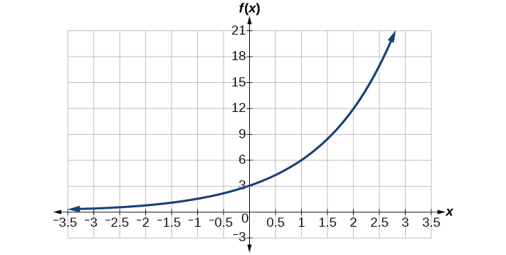 Exponential Functions Precalculus. Graph Of An Increasing Exponential Function With Notable Points At 0 3 And. Worksheet. Worksheet 3 Graphing Exponential Functions At Mspartners.co