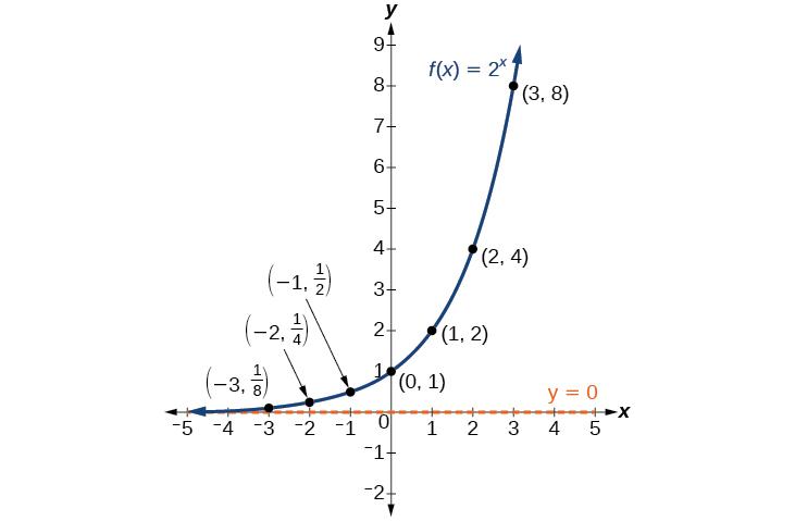 Exponential Functions Precalculus