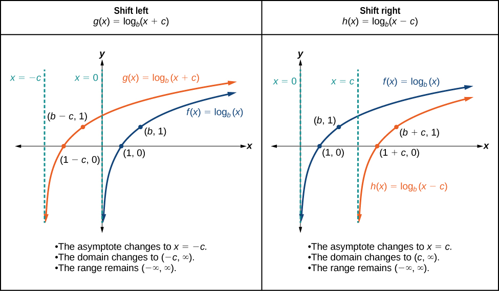 4.2 - Logarithmic Functions and Their Graphs
