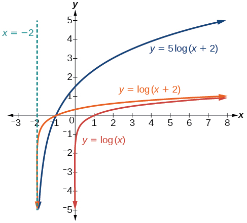 Graphs of logarithmic functions precalculus ccuart Image collections