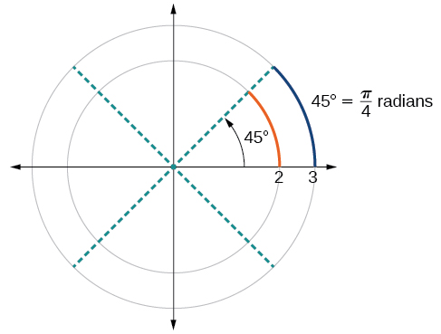 Angles precalculus a 45 angle contains one eighth of the circumference of a circle regardless of the radius ccuart Images