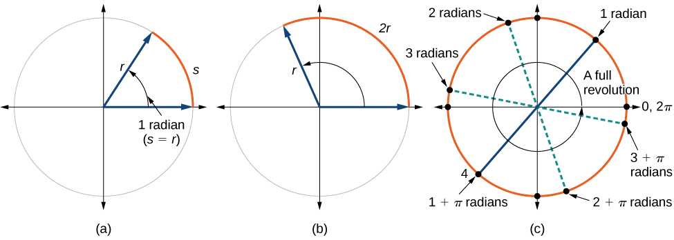 Angles precalculus three side by side graphs of circles first graph has a circle with radius r ccuart Images