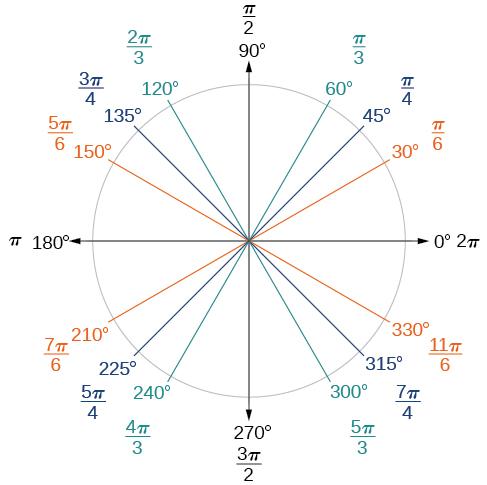 30 Degree Angle Angles of 0 30 45 60