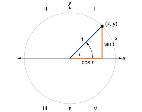 Unit circle sine and cosine functions precalculus unit circle where the central angle is t radians ccuart Image collections