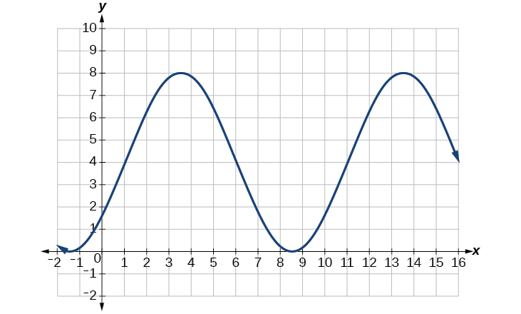 graphs of the sine and cosine functions  u00b7 precalculus