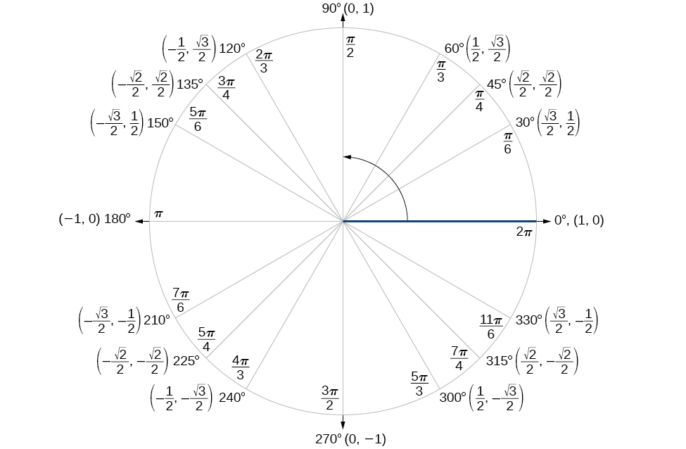 Sum and Difference Identities · Precalculus