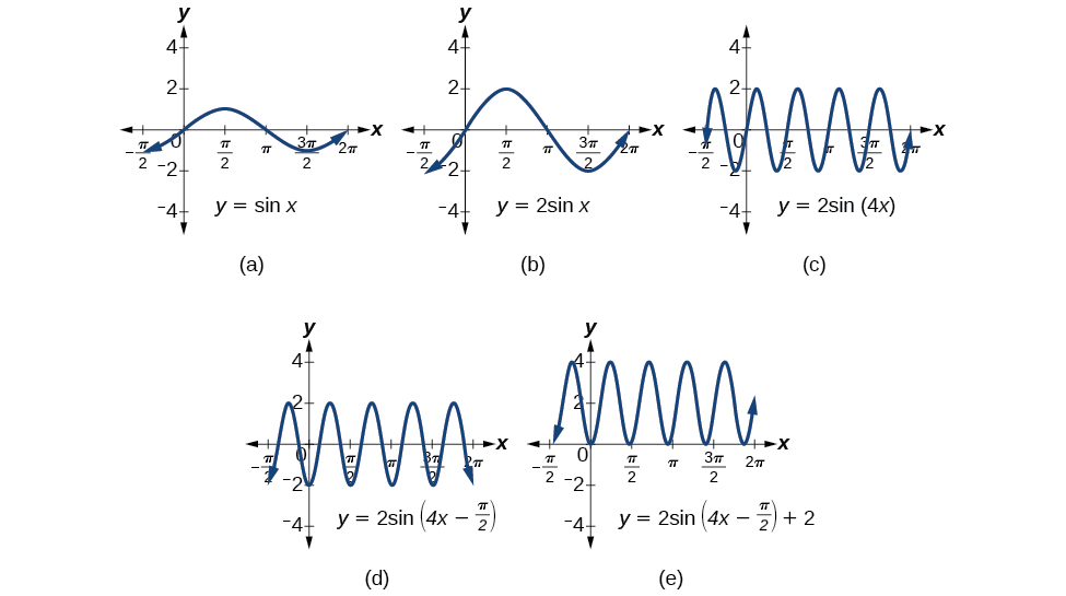 2sinx Formula
