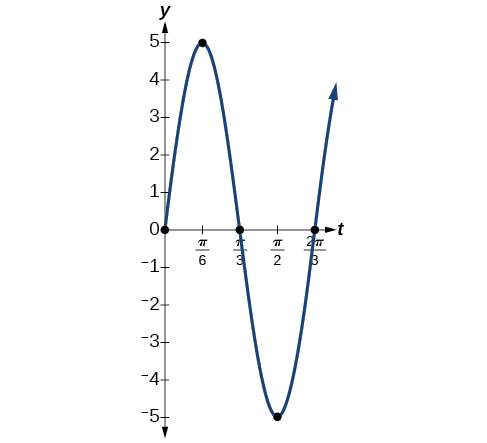 Modeling with Trigonometric Equations · Precalculus