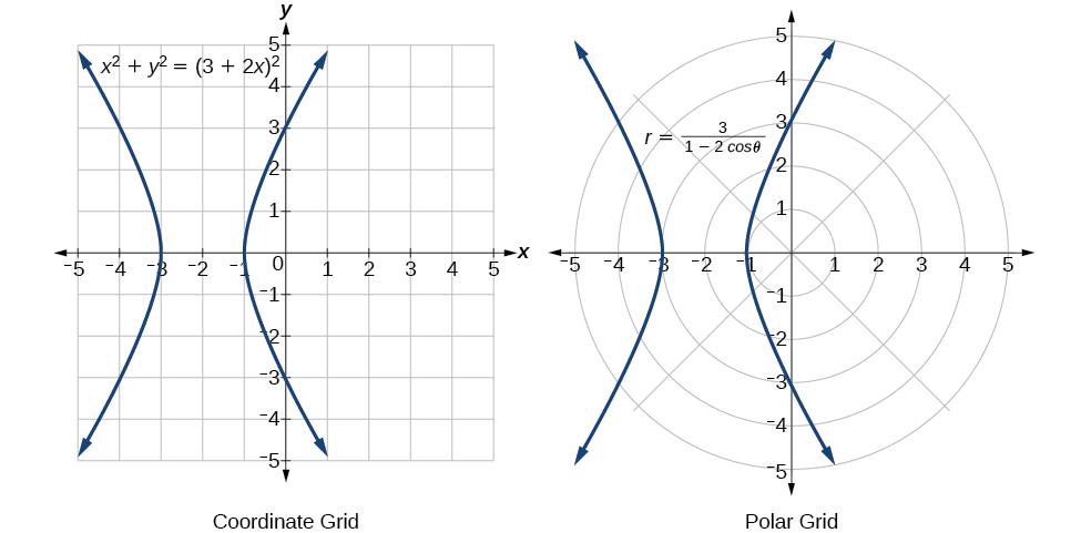 Polar Coordinates · Precalculus