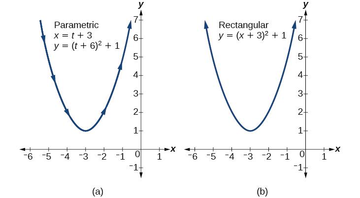 Parametric Equations · Precalculus