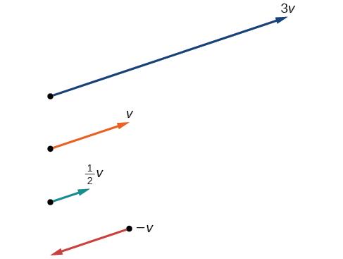 Vectors · Precalculus