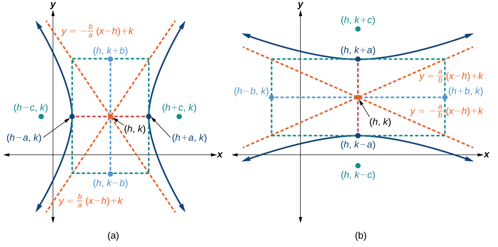 The Hyperbola Precalculus