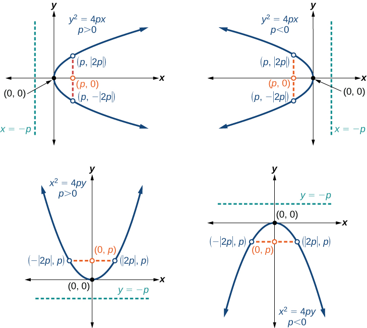 The Parabola Precalculus – Axis of Symmetry Worksheet