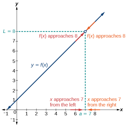 Finding Limits: Numerical and Graphical Approaches · Precalculus
