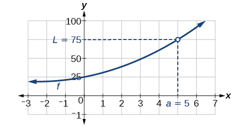Graph of an increasing function with a discontinuity at (5, 75)