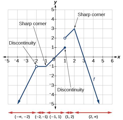 Derivatives · Precalculus