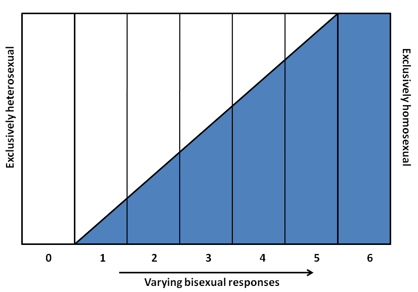 difference between sex and gender in sociology