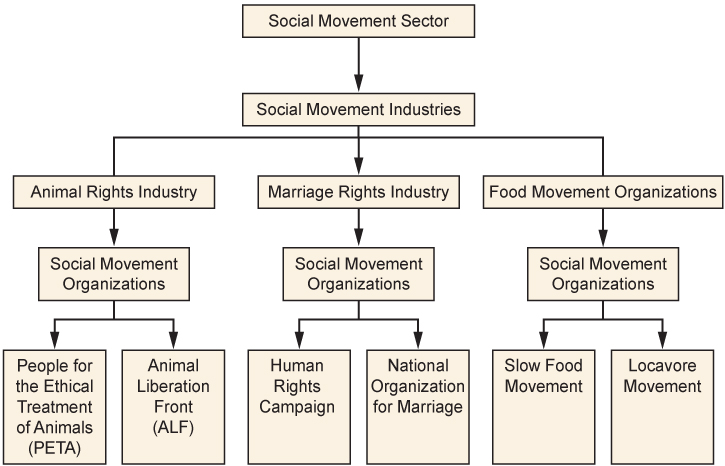 Social Movements u00b7 Sociology