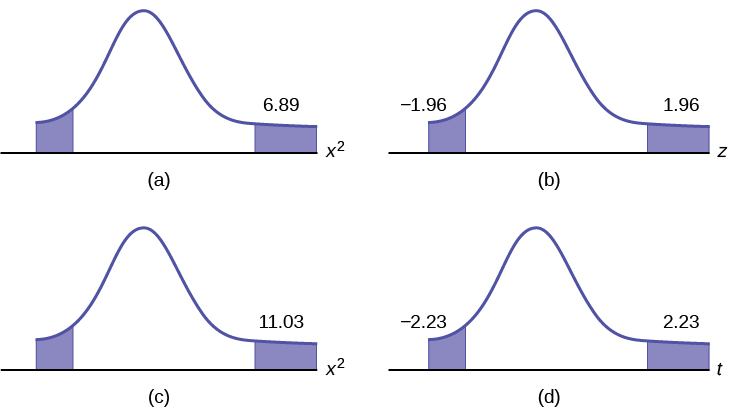 there are 4 curves that display the p-value for a test of a single