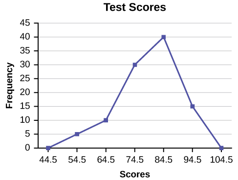 Histograms Frequency Polygons And Time Series Graphs Statistics