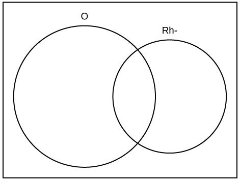 this is an empty venn diagram showing two overlapping circles the left circle is labeled