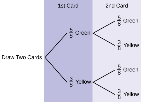 Tree And Venn Diagrams Statistics