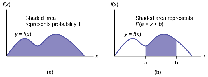 Continuous Probability Functions · Statistics