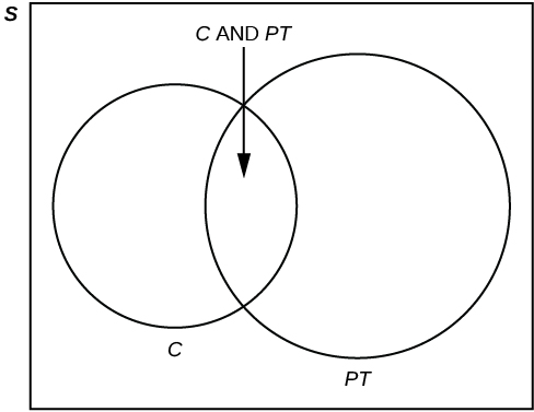this is a venn diagram with one set containing students in clubs and another set containing