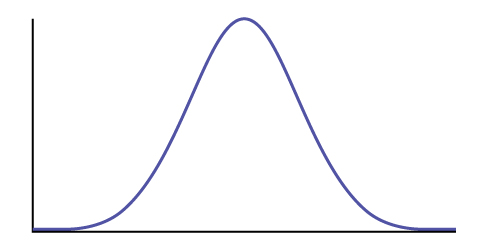 Using the Normal Distribution · Statistics