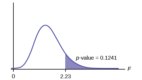 F distribution curve with  F Table Statistics