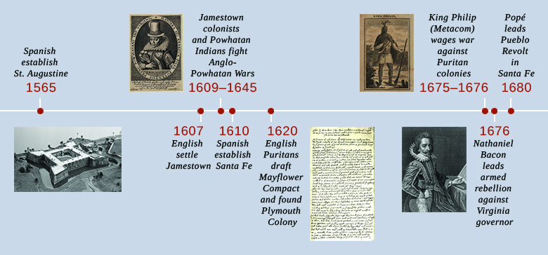 a history of jamestown in the american colonization The jamestown settlement in virginia, which officially was started on may  five  colonial settlements in north america during the 16th century.