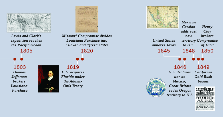 A Timeline Shows Important Events Of The Era In 1803 Thomas Jefferson Brokers The