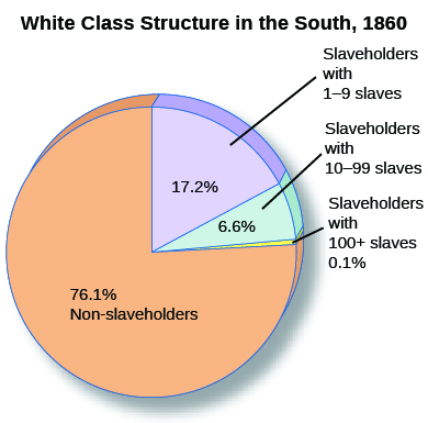 the economic illusion of the southern united states due to slavery With the southern economy in disarray after the abolition of slavery and the devastation of the civil war  owning land was the key to economic independence and.