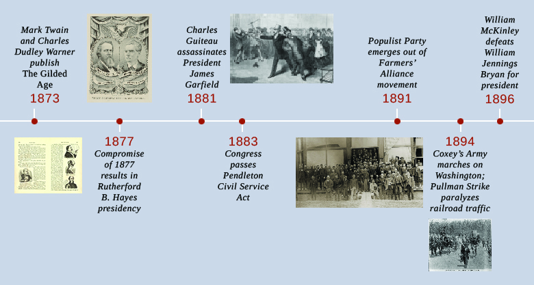 Political Corruption in Postbellum America · US History
