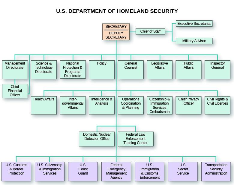 Homeland Security Known Traveler Number